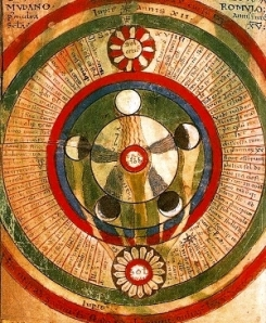 An Old Diagram depicting the cosmos