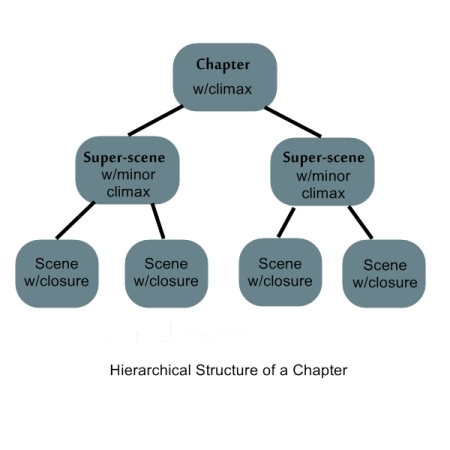 Three level branching flow chart of chapter, super-scene, and scene hierarchy.